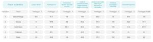 European Language Index