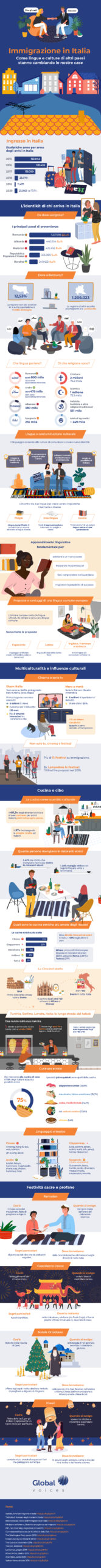 Infografica Global Voices