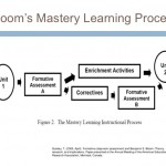 Mastery Learning e la tassonomia di Benjamin Samuel Bloom: Yankee go home!