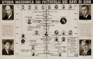 Protocolli dei Savi di Sion in una pubblicazione di epoca fascista