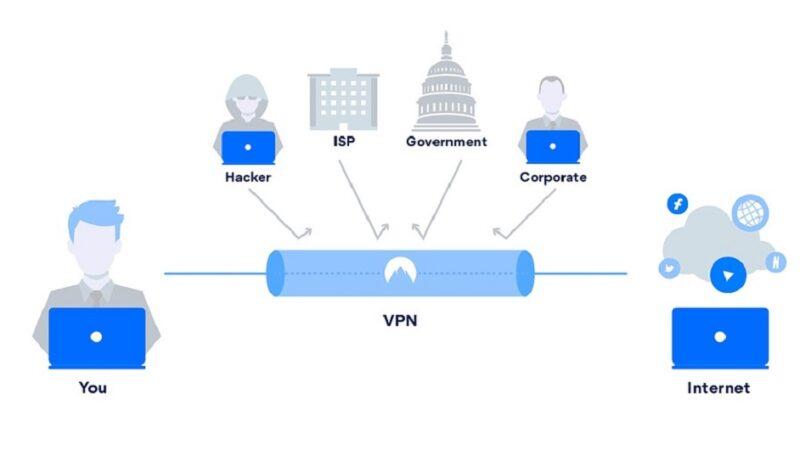 Perché è importante navigare con una VPN?