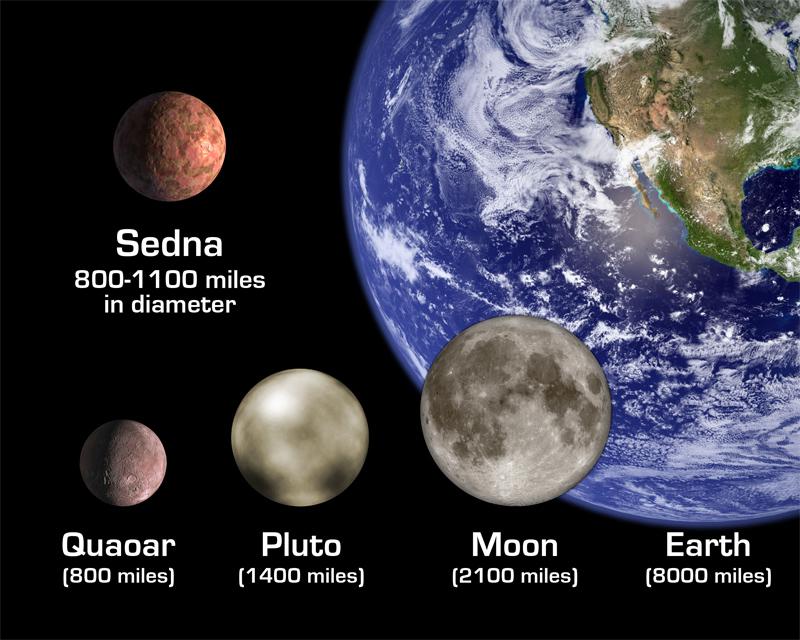 """""""Sedna"""", personalità spiegate dalla scoperta del pianeta, di Giuliana Pandolfi"""